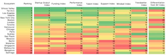 Startup Ecosystem Index 2012